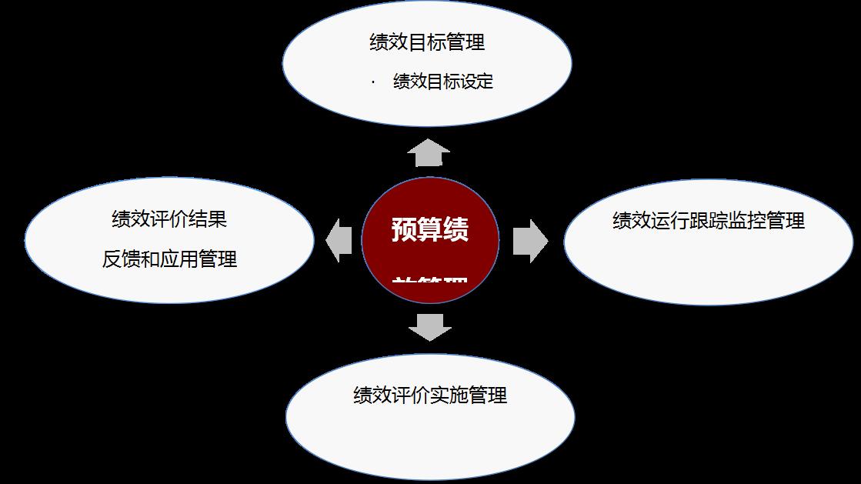 其贯穿预算管理全过程,是一个由绩效目标管理,绩效运行跟踪监控管理